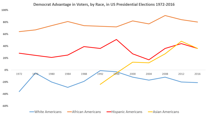 Dem advantage by race by year.png