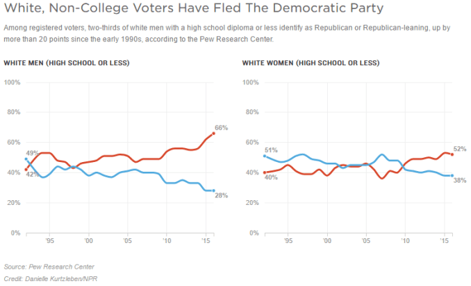 white-non-college-educated-people-have-fled-the-dems