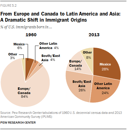 Immigrants by Country of Origin.png