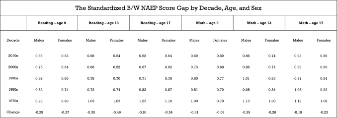 The Standardized NAEP Gap by Decade, Sex, and Age.png