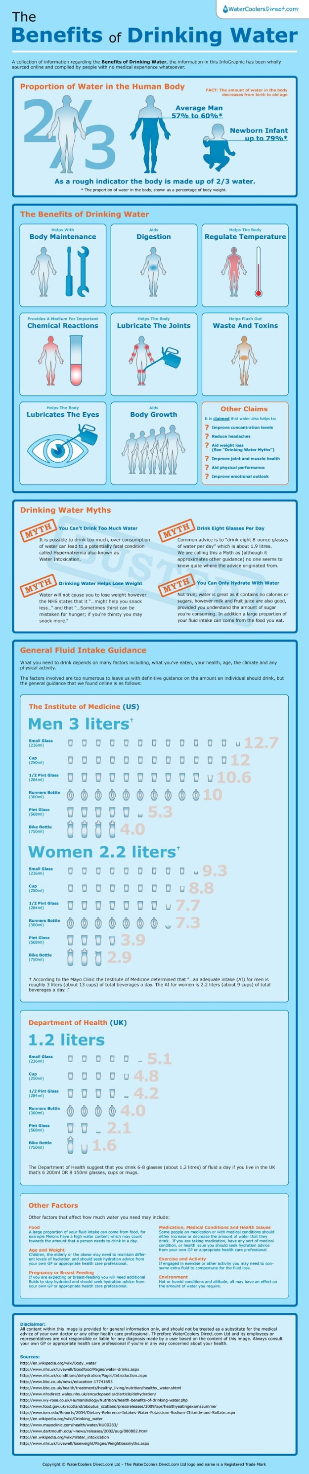 benefits-of-drinking-water-infographic