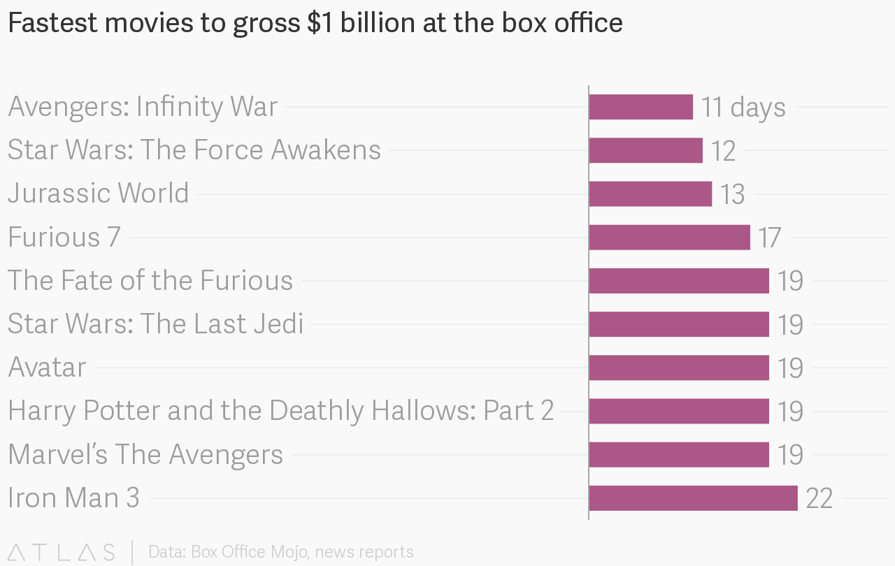 Box Office World Fastest Movies To Gross 1 Billion At The Box Office