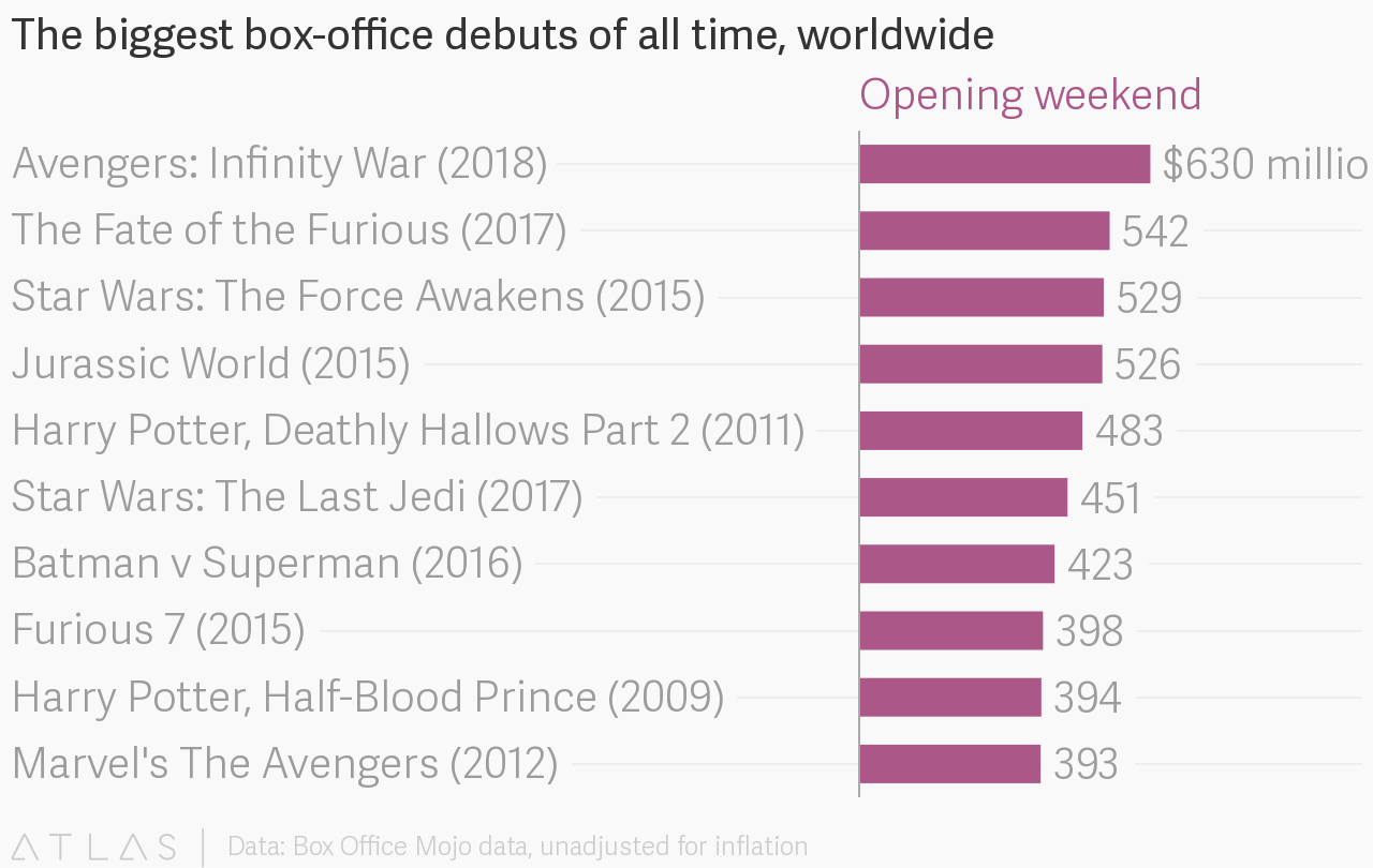 Box Office World The Biggest Box Office Debuts Of All Time Worldwide