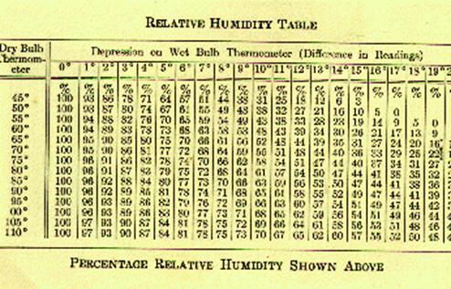 Baking and Baking Science \u2013 Temperature and Humidity The Bakery