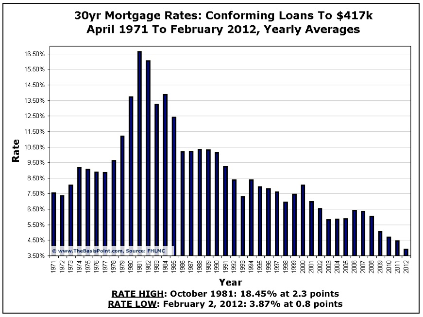 Mortgage Rate Chart 1971 to Present - The Basis Point