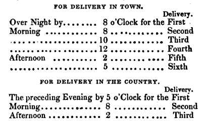 Delivery Schedule for Two Penny Post in London