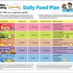 Daily Food Plan for Preschoolers suggested by USDA