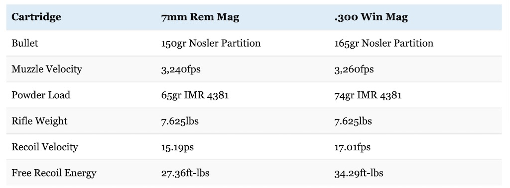 7mm Rem Mag vs 300 Win Mag What You Know May Be Wrong Big Game