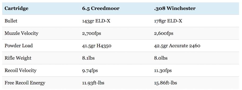 65 Creedmoor vs 308 Winchester Debate Settled Big Game Hunting Blog