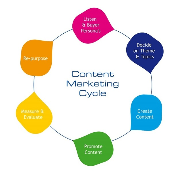Content Marketing Agency in Dublin, Ireland \u2013 Sales Tips Online For