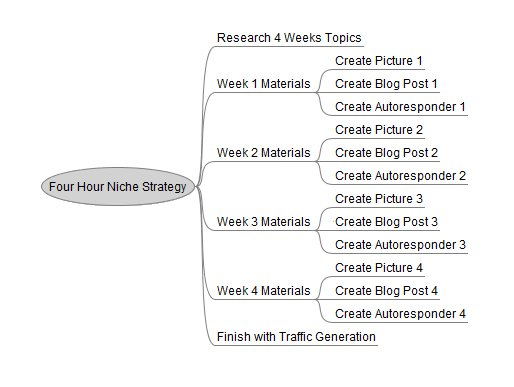 four-hour-workweek-niche-strategy