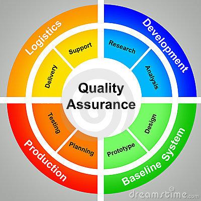 Quality Assurance TheBlogSpotBlog