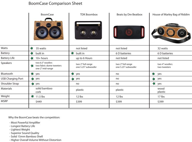Boomcase vs beats by dre vs tdk vs house of Marley