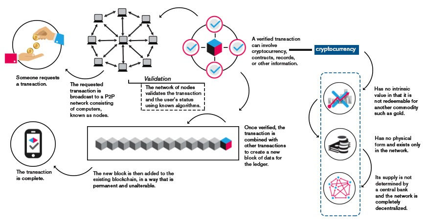 Blockchain A new aid to nuclear export controls? - Bulletin of the