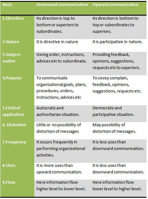 Differences between downward and upward communication