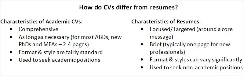 What is the difference between a CV and a resume? - The Campus - difference between cv and resume
