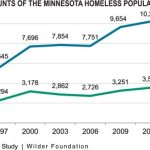 Study reveals record number of homeless in Minnesota
