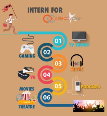 Write For Us - TheCelebrityCafe - writing internships online