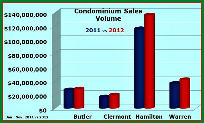 Greater Cincinnati Sales Volume by County