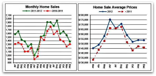 Greater Cincinnati Home Sales