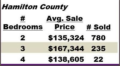 Hamilton County Condo Sales for 2012