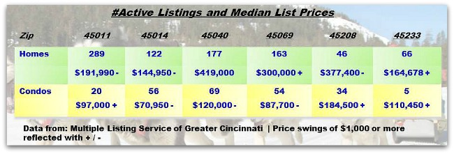 Greater-Cincinnati-Real-Estate-ZipCode-Update-121013.jpg