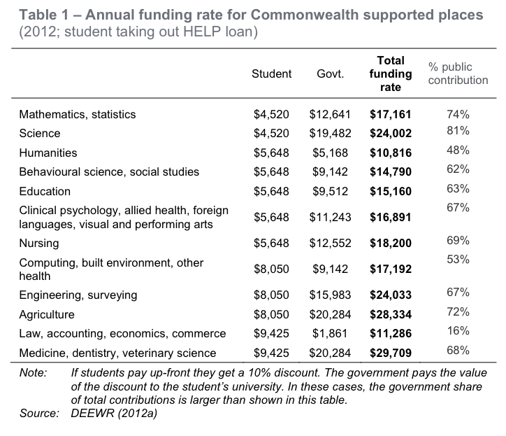 Australia needs a fair tertiary education system - The City Journal
