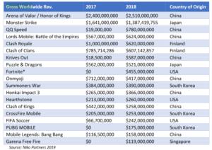 Esports mobile movimentaram mais de R$ 60 bilhões em 2018, aponta pesquisa