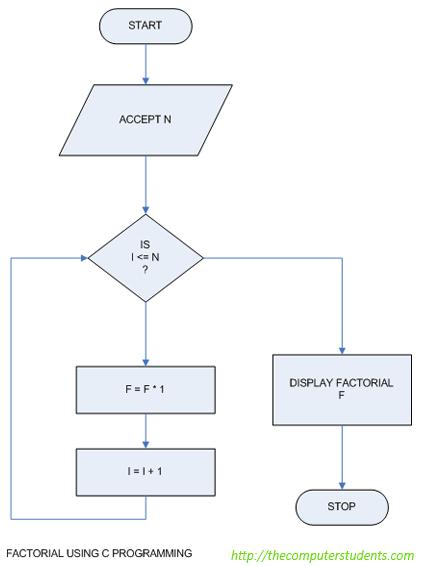 Calculate factorial of integer - Flowchart