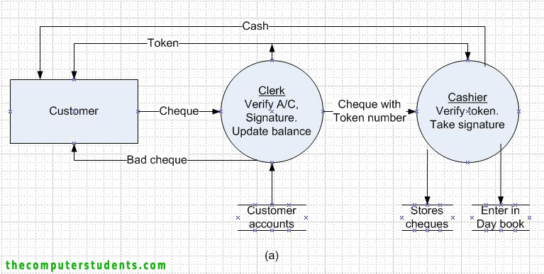 Physical Data Flow Diagram for cashing cheque