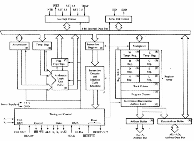 Internal Architecture or Functional block diagram of Intel 8085 Microprocessor