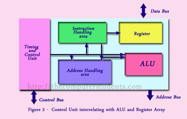 control unit interrelating with ALU and Register array