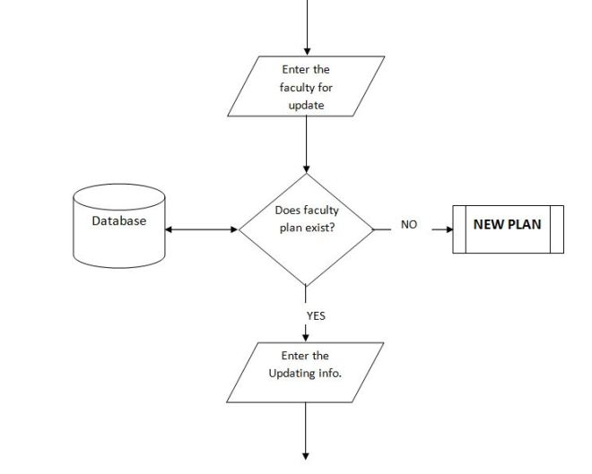 Flow Chart for Update function of Time table management system
