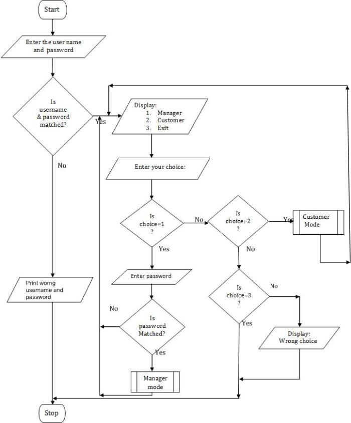Hotel Reservation and Management System software flowchart
