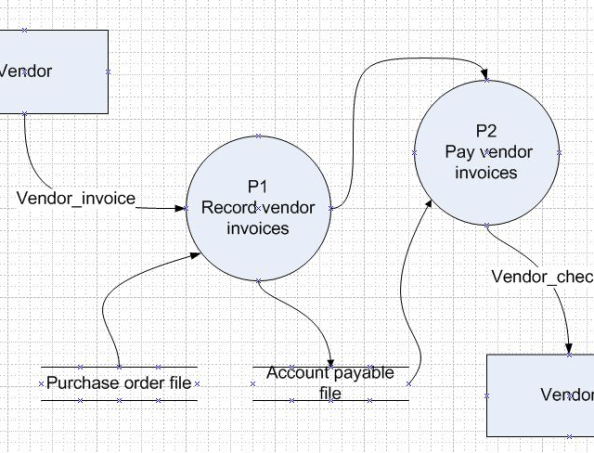 Leveled DFD for Record and Pay Invoices process