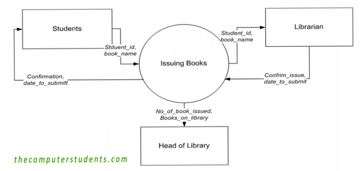 Issuing out a book from a library-Context Diagram DFD