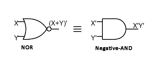 DeMorgan's Theorem http://thecomputerstudents.com/engineering/de-morgans-theorem/