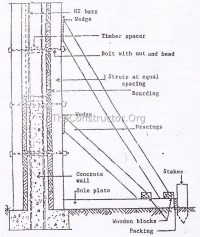 Types of Formwork (Shuttering) for Concrete Construction ...