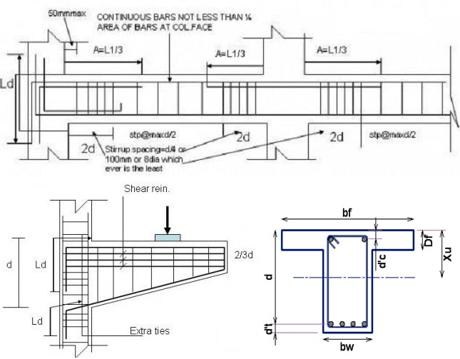 Types of Concrete Beams and their Reinforcement Details