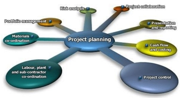 Planning, Scheduling in Construction Management - construction management