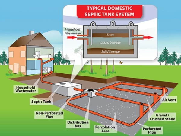 Septic Tank - Components and Design of Septic Tank Based on Population