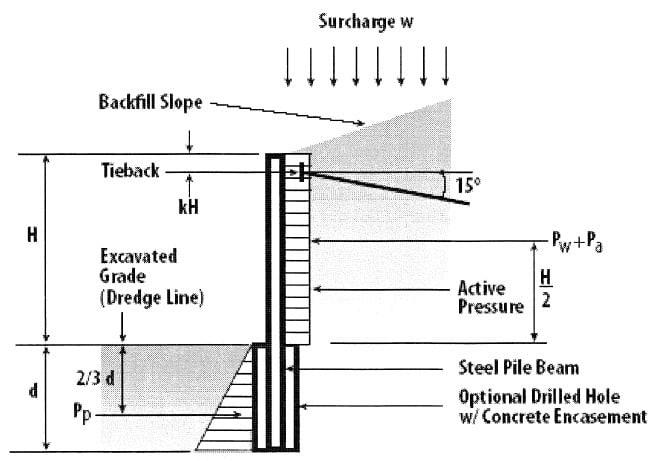 Timber Retaining Wall Design Example Timber Retaining Wall Design - Design Of Retaining Walls Examples