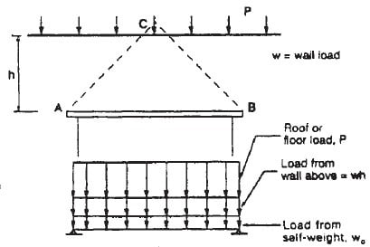 Types Of Design Loads For Masonry Lintel And Their