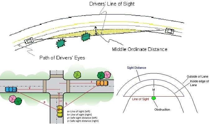 Sight Distance in Highway Engineering - Types and Calculations