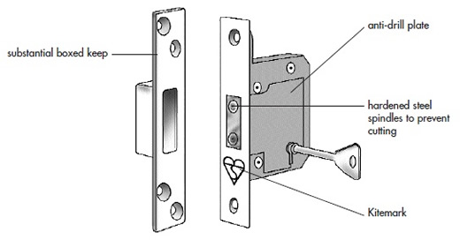 door Door Latch Parts Terminology lock terminology u how to - t chart template