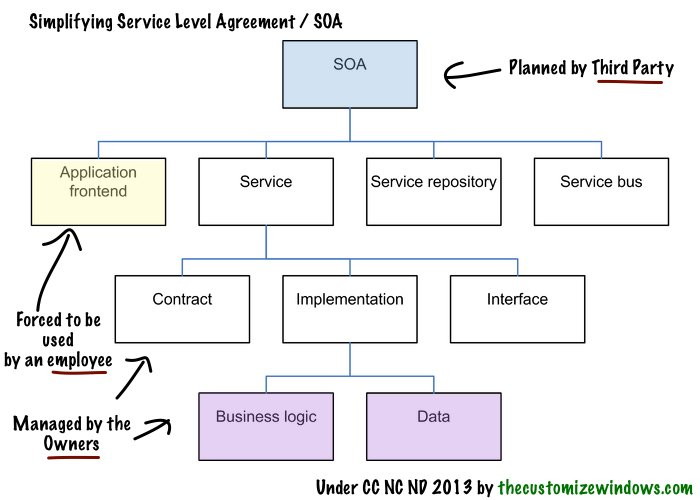 Business Service Level Agreement Sample Service Level Agreement. Business  Service Level Agreement Sample Service Level Agreement   Business Service  Level ...