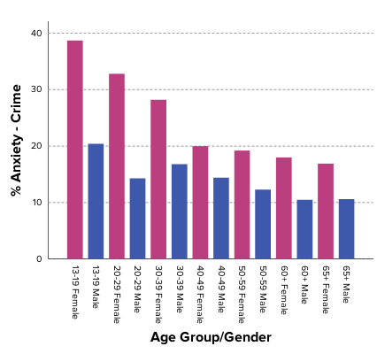 korea-crime-age-gender
