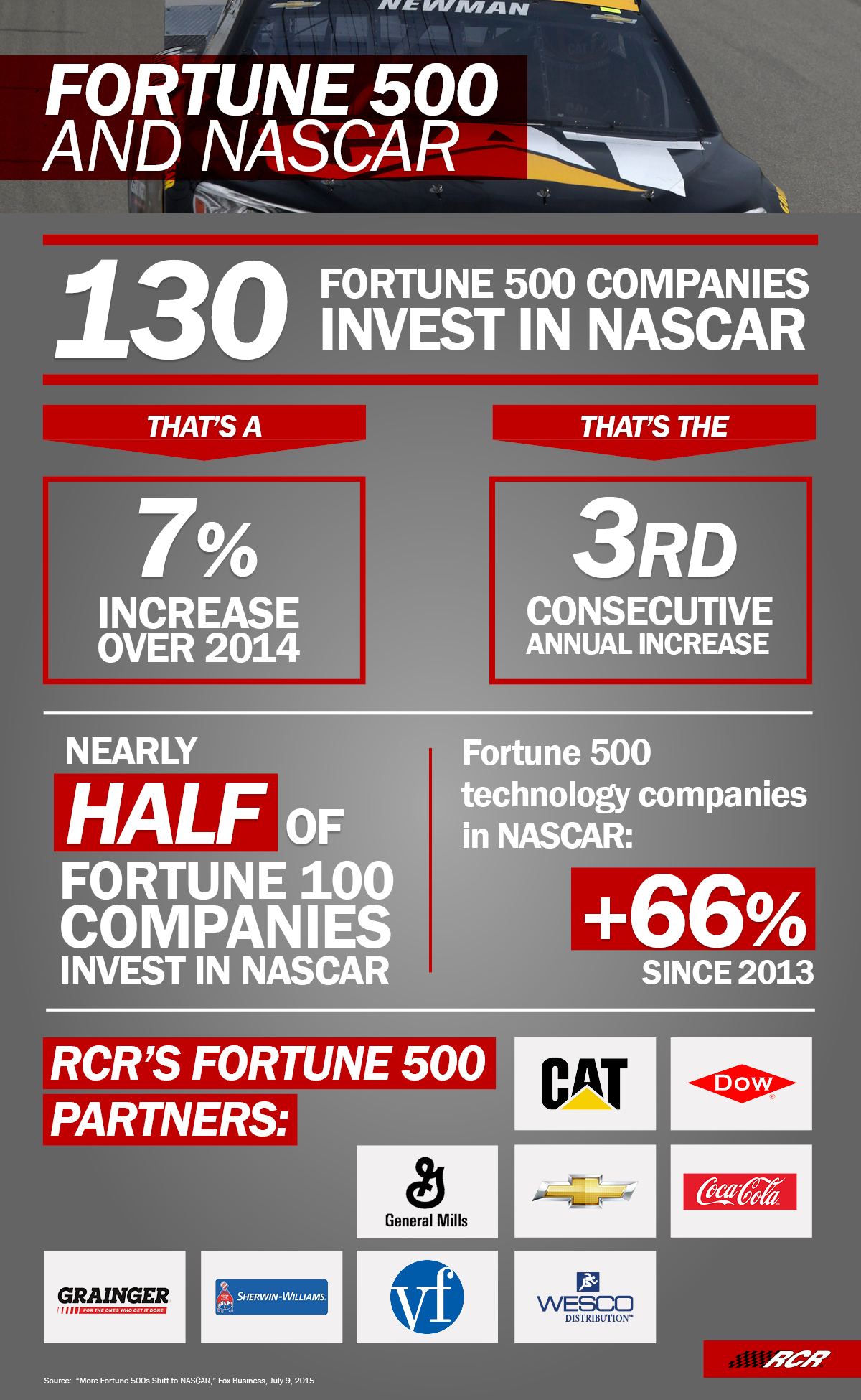 Invest Companies More Fortune 500 Companies Invest In Nascar The Drive To Connect