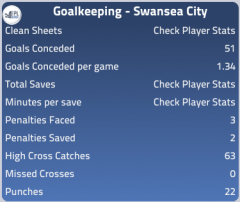 Goalkeeping 2011/12