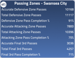 Passing zones 2011/12